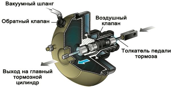 Проверяем работу вакуумного усилителя тормозов на Дэу Матиз