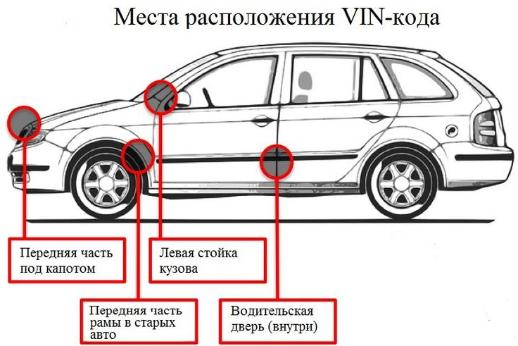 VIN код вашего автомобиля
